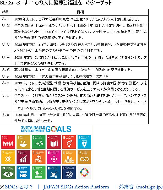 SDGs 3.すべての人に健康と福祉を のターゲット