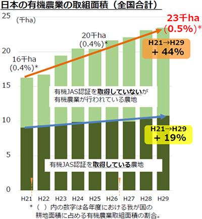 日本の有機農業の取組面積