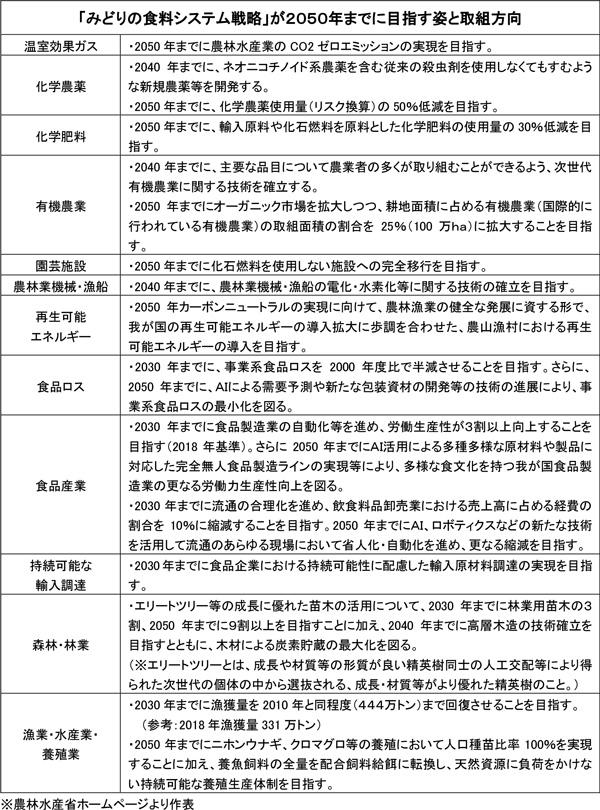 みどりの食料システム戦略14-2