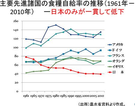 主要先進諸国の食料自給率の推移
