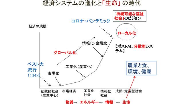 京都大学こころの未來研究センター 広井良典教授 地方分散型システムへの移行と「生命」の時代(下)【負けるな! コロナ禍 今始まる! 持続可能な社会をめざして】