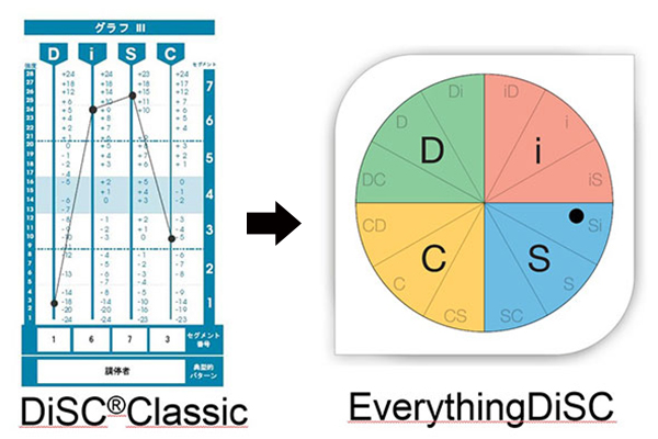 「Disc Classic」から「Everything Disc」に