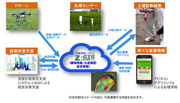 営農管理システムZ-GIS