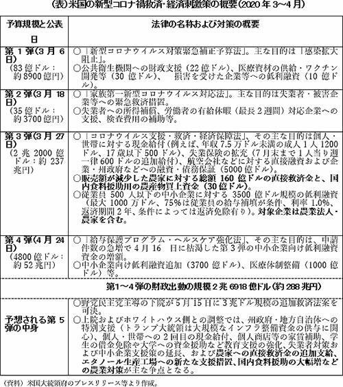 【農政】シリーズ 20大統領選挙と米国農業(3)