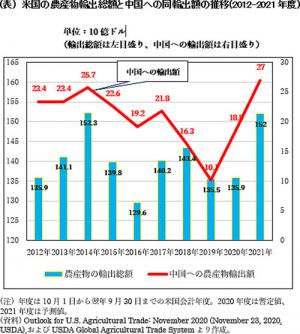 (表) 米国の農産物輸出総額と中国への同輸出額の推移(2012-2021年度)