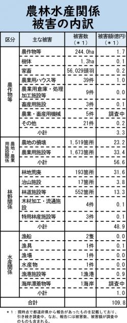 7月大雨で農林被害額110億円 34都府県-農水省2