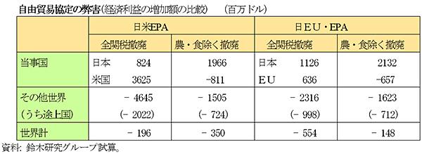 自由貿易協定の弊害(経済利益の増加額の比較)(百万ドル)