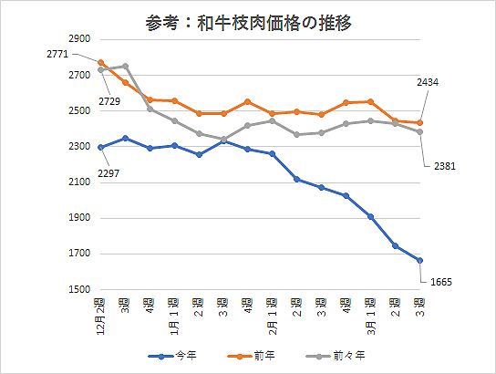 参考:和牛枝肉価格の推移