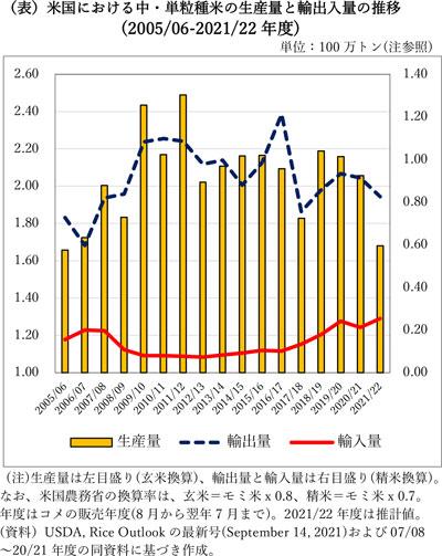 米国における中・単粒種米の生産量と 輸出入量の 推移