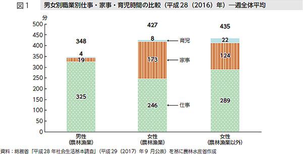 男女別職業別仕事・家事・育児時間の比較