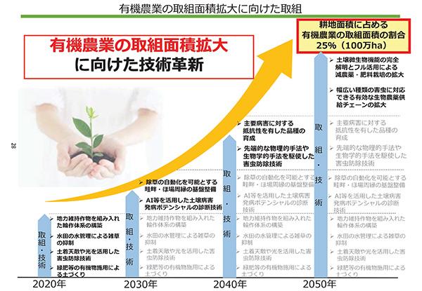 有機農業の取組面積拡大に向けた技術革新