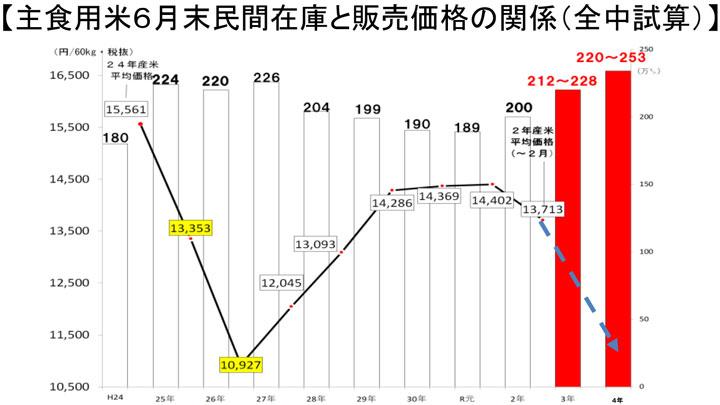 主食用米6月末民間在庫と販売価格の関係(全中試算)