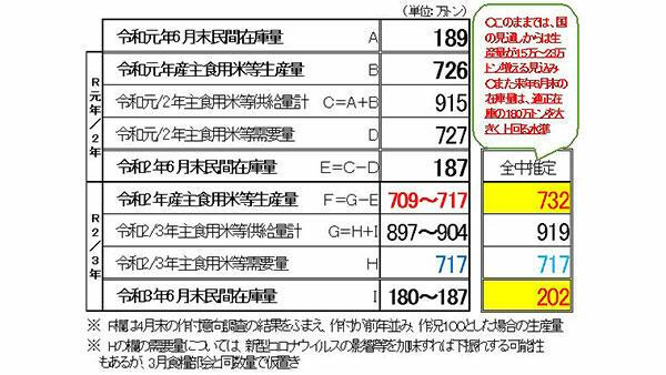 米20万tの過剰も想定-適正生産へ取り組みを
