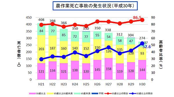 農作業死亡事故の発生状況(平成30年)