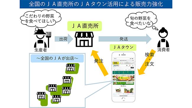 ネット販売 物流機能を拡充 コロナ対応で新戦略-JA全農
