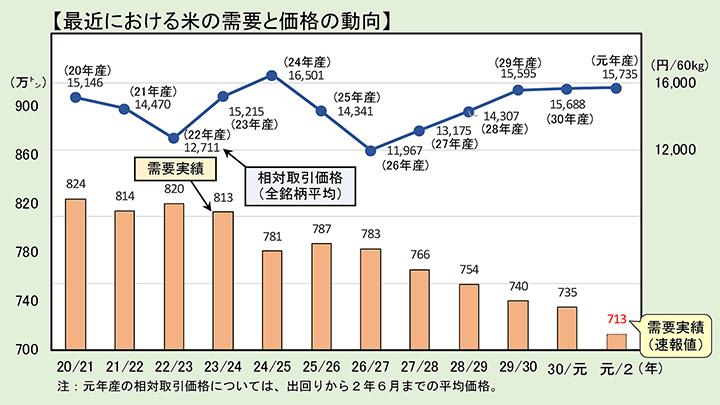 米の需要22万t減 落ち込み幅 前年の4倍-農水省