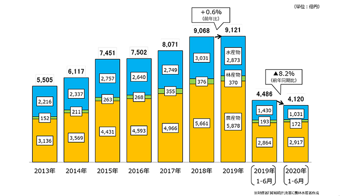 農産物輸出1.8%増 2020年上半期-コロナ禍でも健闘