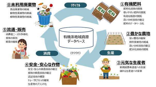 有機系資源のリサイクルによる農地活性化実証事業がスタート
