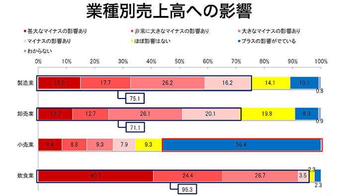 コロナ禍食品産業にも 景況DI過去最低に 売り上げ減が影響 日本公庫調査