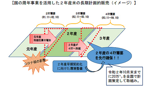 米の需給対策 20万tを来年秋以降に販売へ-JAグループ