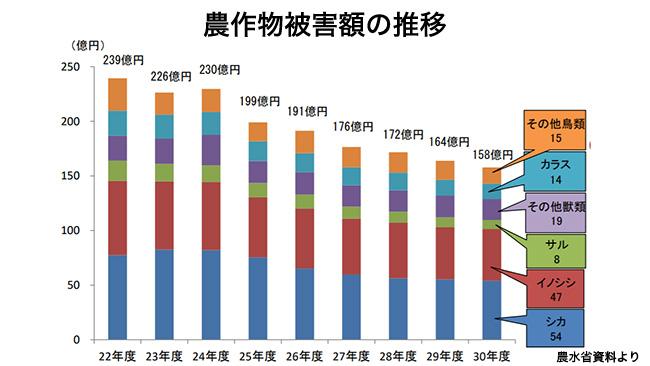 農作物被害額の推移(農水省資料より)