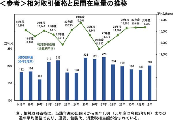 民間在庫と米価の関係