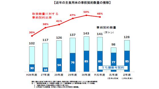 近年の主食用米の事前契約数量の推移