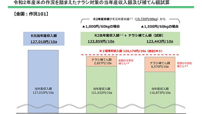 令和2年産米の作況を踏まえたナラシ対策の当年産収入額及び補てん額試算