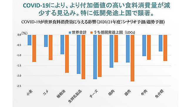 新型コロナ 高付加価値の食料消費減-OECD予測