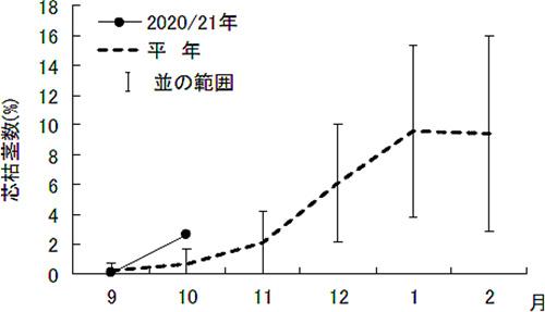 「宮古島・伊良部島におけるメイチュウ類(芯枯茎)の発生推移」