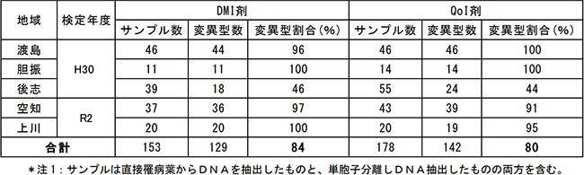 リンゴ黒星病菌の耐性菌検定(遺伝子変異検定)結果