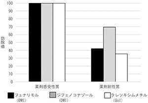 リンゴ黒星病薬剤耐性菌(変異型)における各薬剤の防除効果