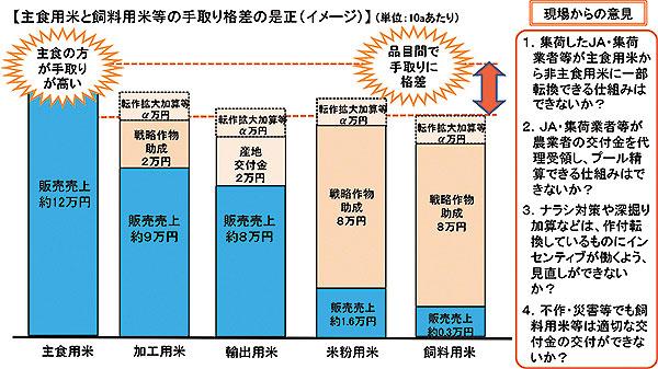 主食用米と飼料用米の手取り格差の是正