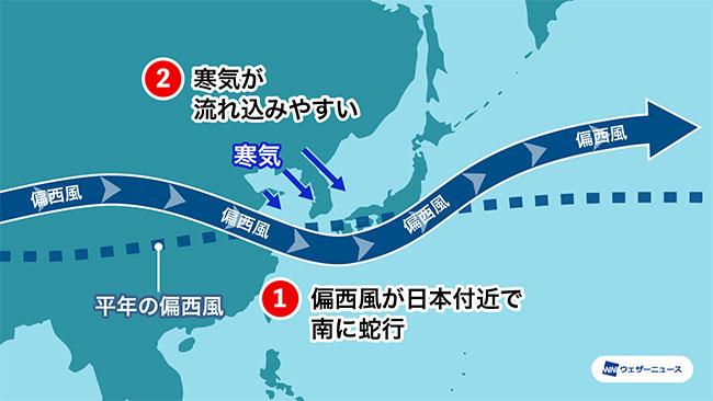 ラニーニャ現象が持続するため、西日本を中心に平年並みかやや寒い冬になる見通し