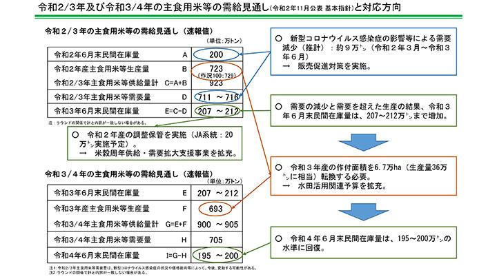 令和2/3年及び令和3/4年の主食用米等の需給見通し(令和2年11月公表基本指針)と対応方向