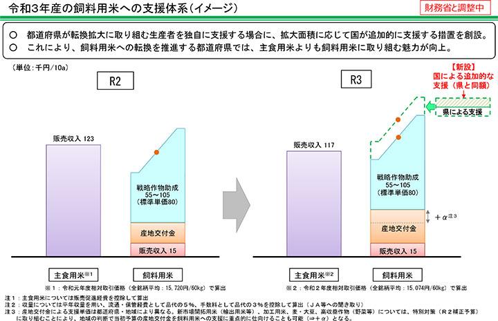 令和3年産の飼料用米への支援体系(イメージ)
