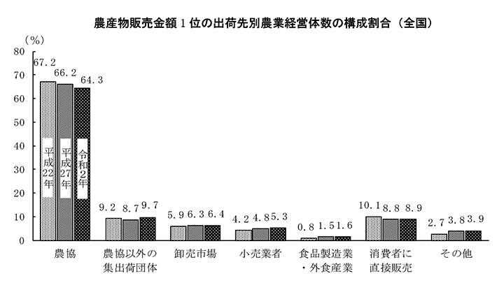 出荷先 農協64.3% 1.9ポイント低下-農業センサス