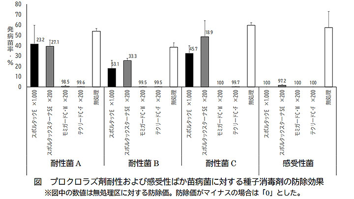 プロクロラズ剤耐性菌に対する同剤含有種子消毒剤の防除効果