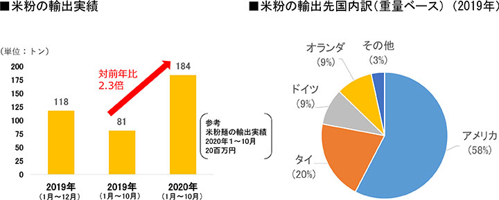 米粉の輸出実績と、輸出先国内訳