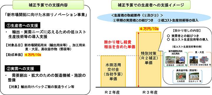 作付け転換へ 10a4万円の特別対策-農水省