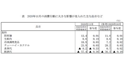 新型コロナ影響で食事代▲8.2%、飲酒代▲57.4%-総務省 家計調査