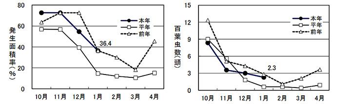 発生面積率の推移(左)と100葉当たり虫数の推移