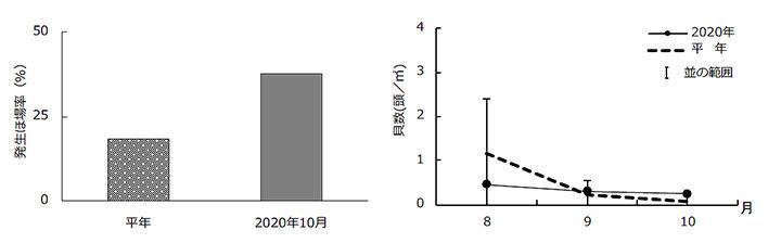石垣島のジャンボタニシ発生ほ場率(左)と貝数の推移