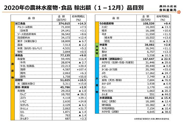 2020年の農林水産物・食品輸出額(12月)品目別