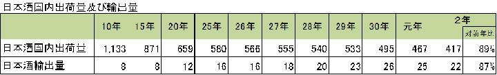 資料:日本酒国内出荷量は日本酒造組合中央会調べ、日本酒輸出量は「貿易統計」(財務省)。