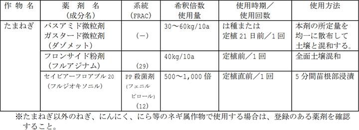 タマネギ黒腐菌核病の登録薬剤