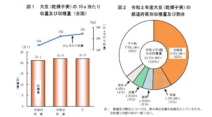 【統計】大豆の収穫量は前年産比1%増-農水省