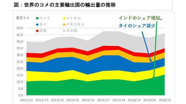 世界のコメの主要輸出国の輸出量の推移