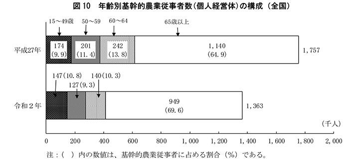 年齢別基幹的農業従事者数(個人経営体)の構成(全国)