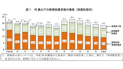 新規就農 49歳以下 前年比3.9%減-農水省
